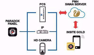 Procedura prelaska na Paradox SWAN